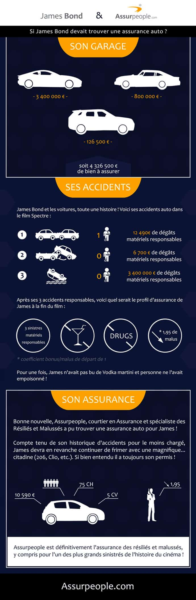 assurance-james-bond-infographie-2